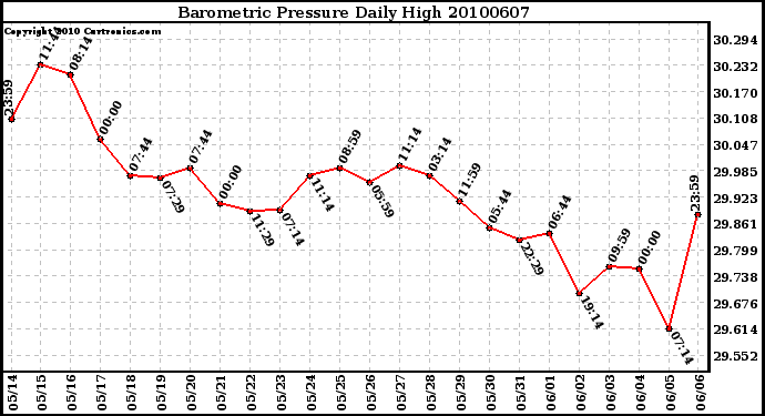 Milwaukee Weather Barometric Pressure Daily High