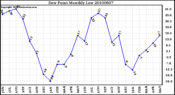 Milwaukee Weather Dew Point Monthly Low