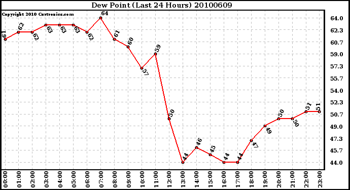 Milwaukee Weather Dew Point (Last 24 Hours)