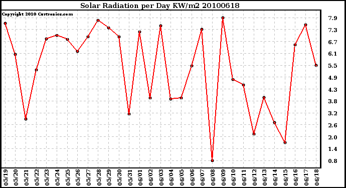 Milwaukee Weather Solar Radiation per Day KW/m2