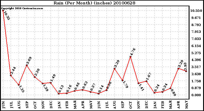 Milwaukee Weather Rain (Per Month) (inches)