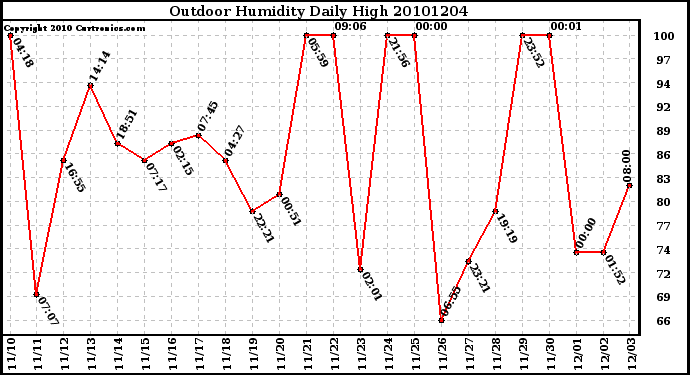 Milwaukee Weather Outdoor Humidity Daily High