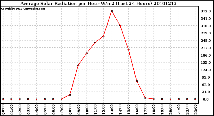 Milwaukee Weather Average Solar Radiation per Hour W/m2 (Last 24 Hours)