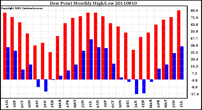 Milwaukee Weather Dew Point Monthly High/Low