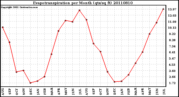 Milwaukee Weather Evapotranspiration per Month (qts/sq ft)