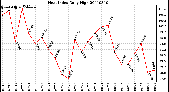 Milwaukee Weather Heat Index Daily High