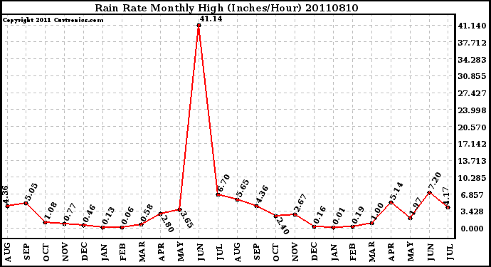 Milwaukee Weather Rain Rate Monthly High (Inches/Hour)