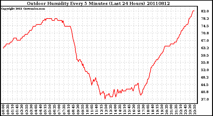 Milwaukee Weather Outdoor Humidity Every 5 Minutes (Last 24 Hours)