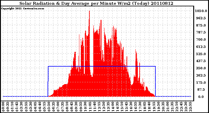 Milwaukee Weather Solar Radiation & Day Average per Minute W/m2 (Today)