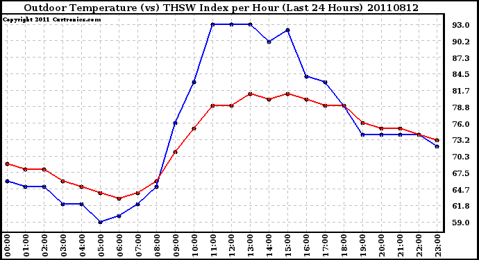 Milwaukee Weather Outdoor Temperature (vs) THSW Index per Hour (Last 24 Hours)