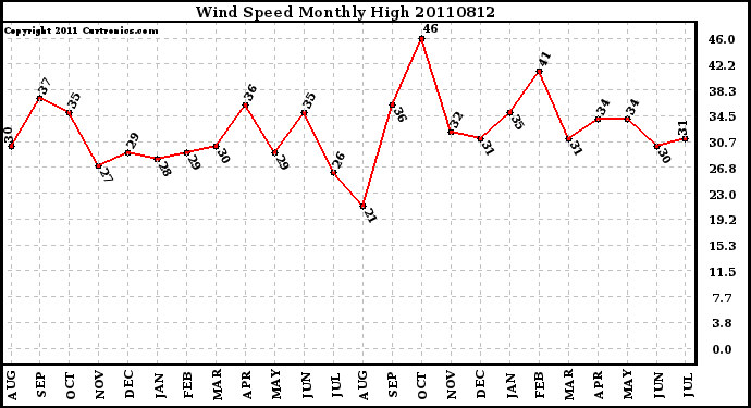 Milwaukee Weather Wind Speed Monthly High