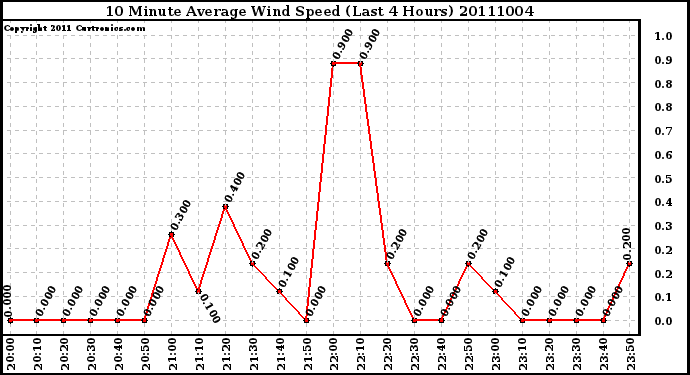 Milwaukee Weather 10 Minute Average Wind Speed (Last 4 Hours)