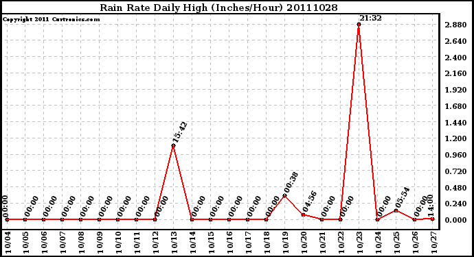 Milwaukee Weather Rain Rate Daily High (Inches/Hour)