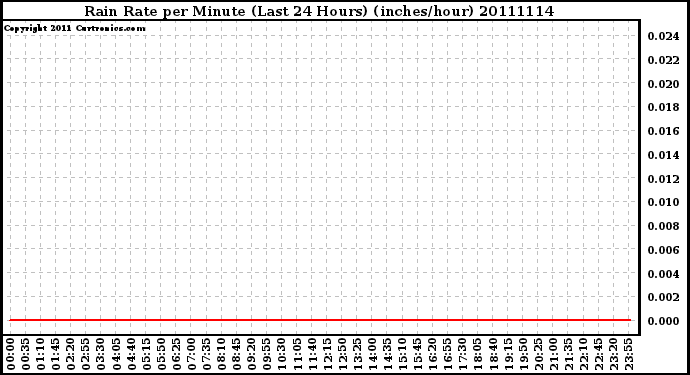 Milwaukee Weather Rain Rate per Minute (Last 24 Hours) (inches/hour)