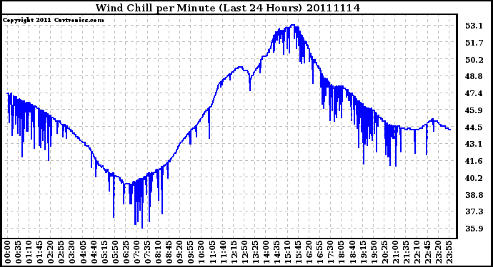 Milwaukee Weather Wind Chill per Minute (Last 24 Hours)