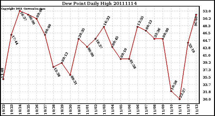 Milwaukee Weather Dew Point Daily High