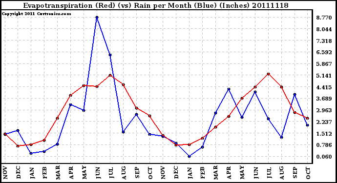 Milwaukee Weather Evapotranspiration (Red) (vs) Rain per Month (Blue) (Inches)
