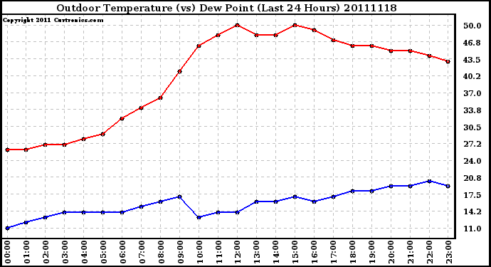 Milwaukee Weather Outdoor Temperature (vs) Dew Point (Last 24 Hours)