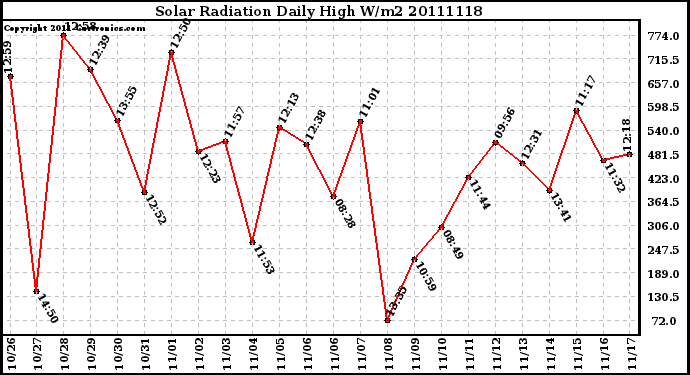 Milwaukee Weather Solar Radiation Daily High W/m2