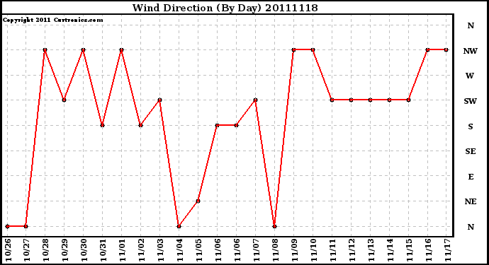 Milwaukee Weather Wind Direction (By Day)