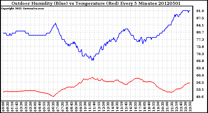 Milwaukee Weather Outdoor Humidity (Blue)<br>vs Temperature (Red)<br>Every 5 Minutes