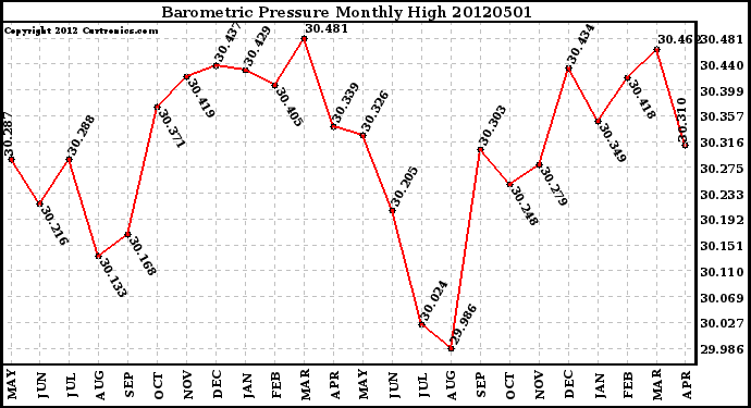 Milwaukee Weather Barometric Pressure<br>Monthly High