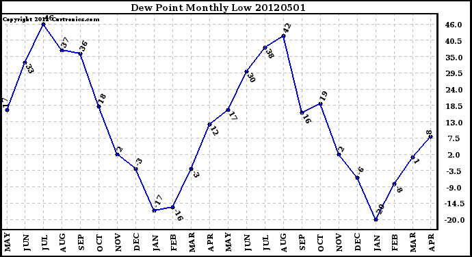 Milwaukee Weather Dew Point<br>Monthly Low
