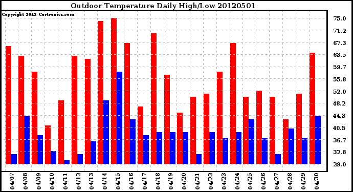 Milwaukee Weather Outdoor Temperature<br>Daily High/Low