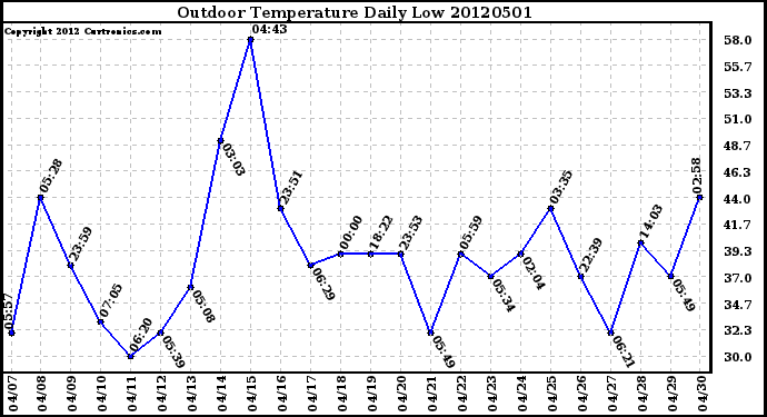 Milwaukee Weather Outdoor Temperature<br>Daily Low