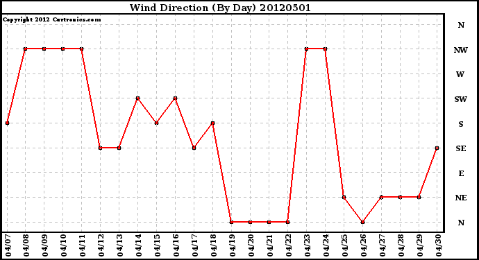 Milwaukee Weather Wind Direction<br>(By Day)