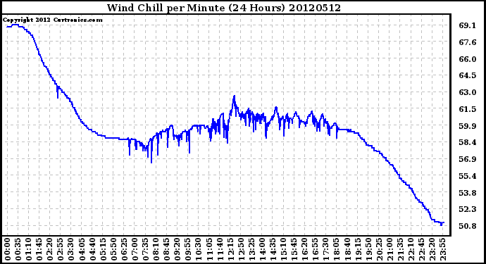 Milwaukee Weather Wind Chill<br>per Minute<br>(24 Hours)