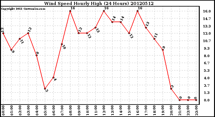Milwaukee Weather Wind Speed<br>Hourly High<br>(24 Hours)