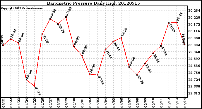 Milwaukee Weather Barometric Pressure<br>Daily High