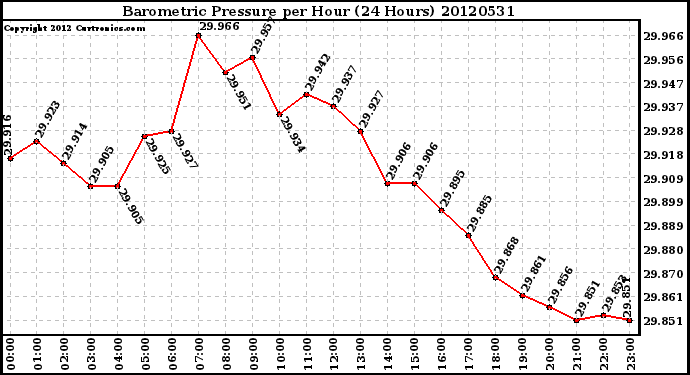 Milwaukee Weather Barometric Pressure<br>per Hour<br>(24 Hours)