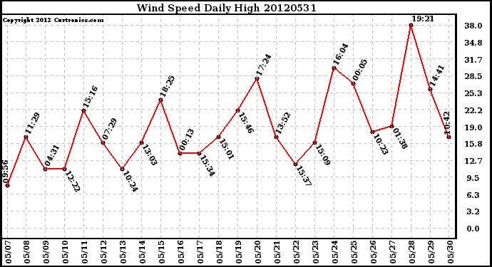 Milwaukee Weather Wind Speed<br>Daily High