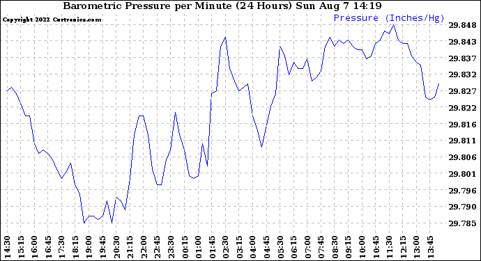 Milwaukee Weather Barometric Pressure per Minute (24 Hours)