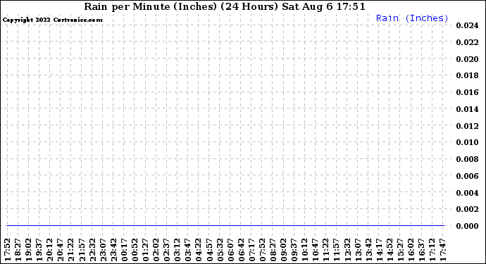 Milwaukee Weather Rain per Minute (Inches) (24 Hours)