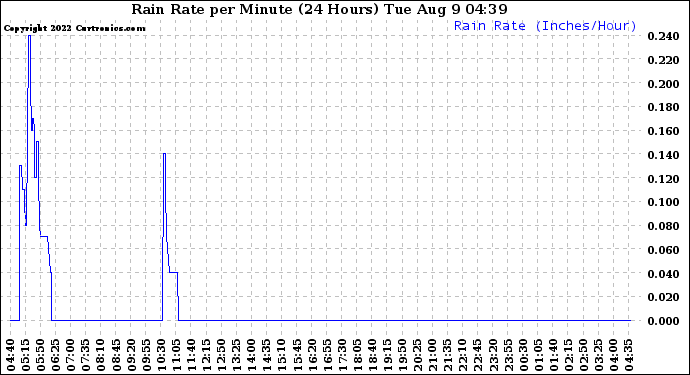 Milwaukee Weather Rain Rate per Minute (24 Hours)