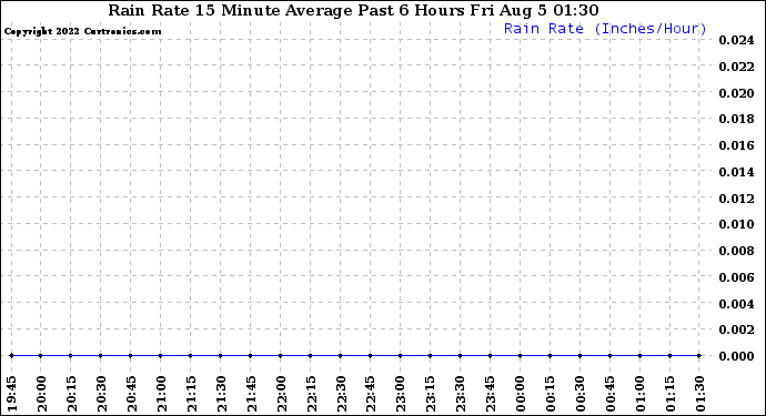 Milwaukee Weather Rain Rate 15 Minute Average Past 6 Hours