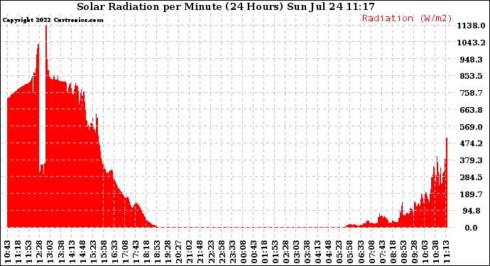 Milwaukee Weather Solar Radiation per Minute (24 Hours)