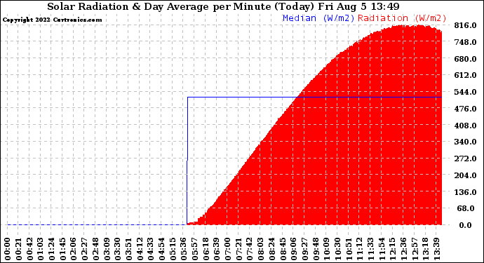 Milwaukee Weather Solar Radiation & Day Average per Minute (Today)
