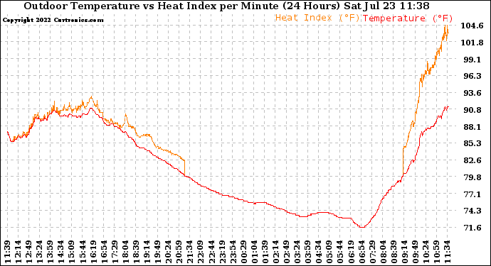Milwaukee Weather Outdoor Temperature vs Heat Index per Minute (24 Hours)