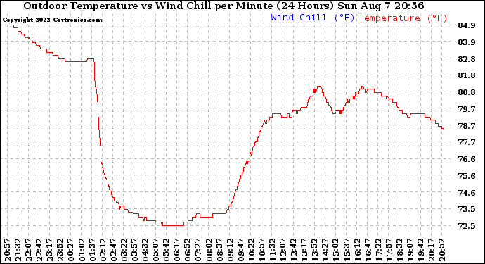 Milwaukee Weather Outdoor Temperature vs Wind Chill per Minute (24 Hours)