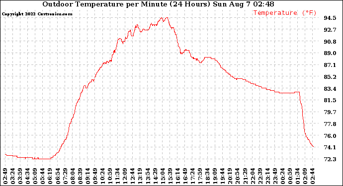 Milwaukee Weather Outdoor Temperature per Minute (24 Hours)