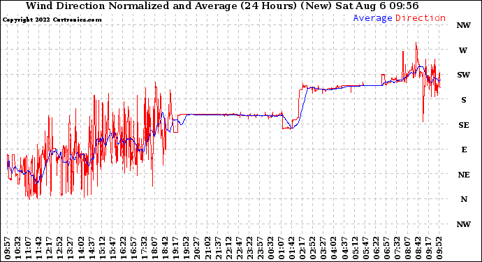 Milwaukee Weather Wind Direction Normalized and Average (24 Hours) (New)