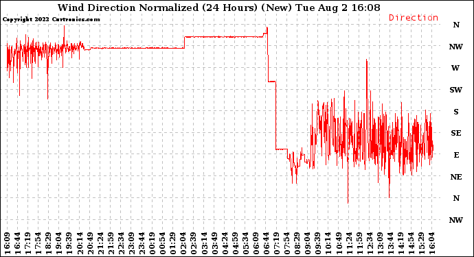 Milwaukee Weather Wind Direction Normalized (24 Hours) (New)