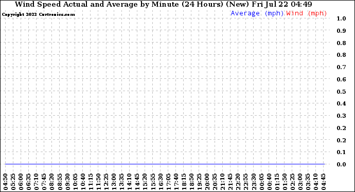 Milwaukee Weather Wind Speed Actual and Average by Minute (24 Hours) (New)