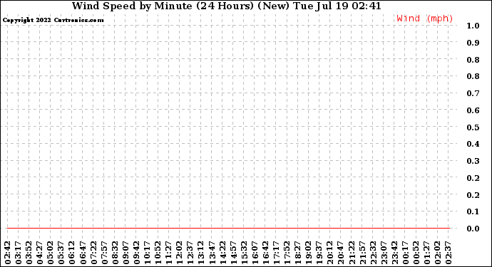 Milwaukee Weather Wind Speed by Minute (24 Hours) (New)