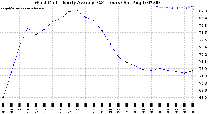 Milwaukee Weather Wind Chill Hourly Average (24 Hours)