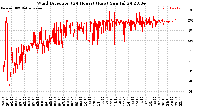 Milwaukee Weather Wind Direction (24 Hours) (Raw)
